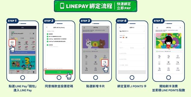 ☆【信用卡】2021 富邦J卡最新優惠。別以為只有日本好用,在台灣更好用!