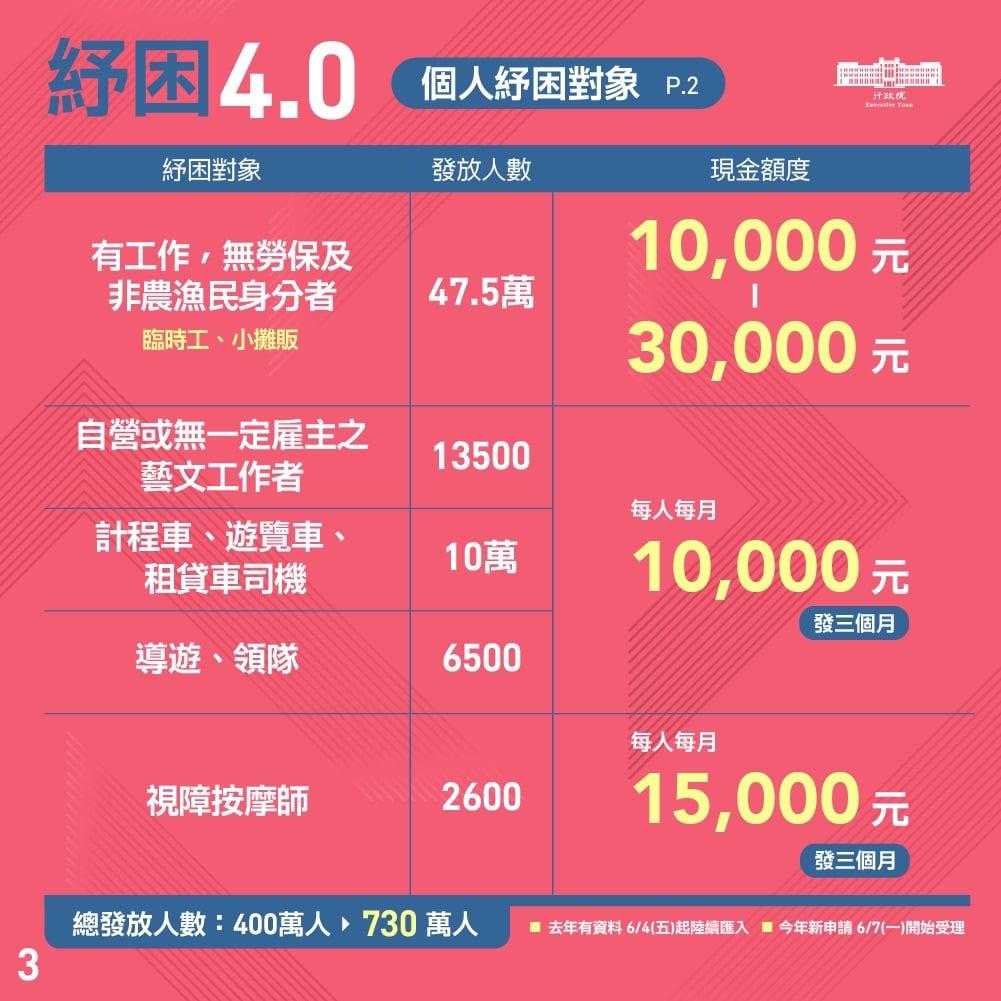 ☆【生活】2021 紓困方案4.0 查詢、申請懶人包