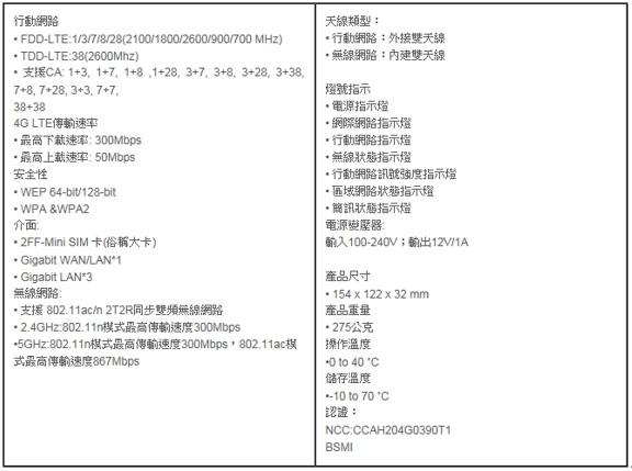☆【3C】世界末日救星。D-Link DWR-961 4G LTE Cat. 6 AC1200無線路由器(開箱、測速、設定步驟)