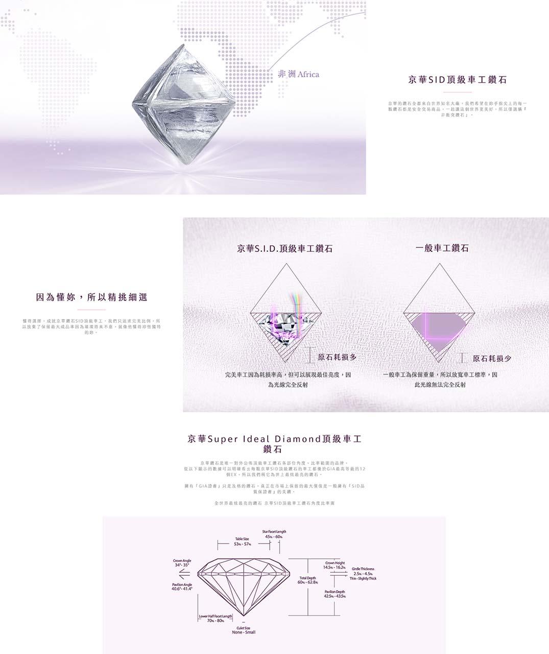 ☆【精品】京華鑽石。和貼心好友一起挑選最閃亮最動人的京華SID頂級車工鑽石